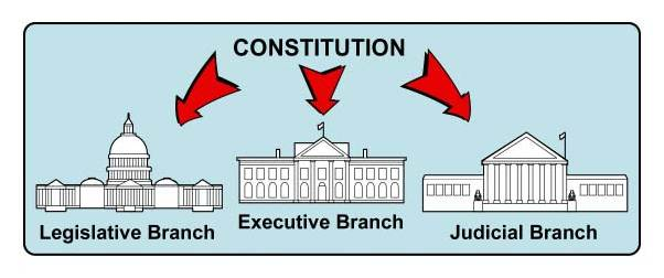 federalist paper separation of powers
